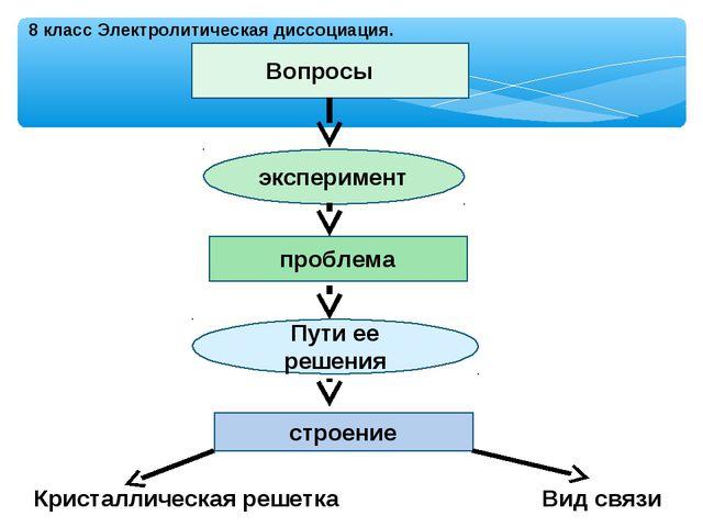 8 класс Электролитическая диссоциация. Вопросы эксперимент проблема Пути ее р...