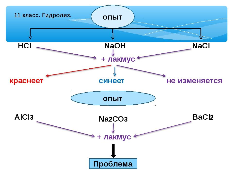 11 класс. Гидролиз. опыт НСl NaOH NaCl + лакмус краснеет синеет не изменяется...