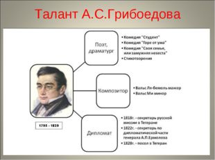 Талант А.С.Грибоедова
