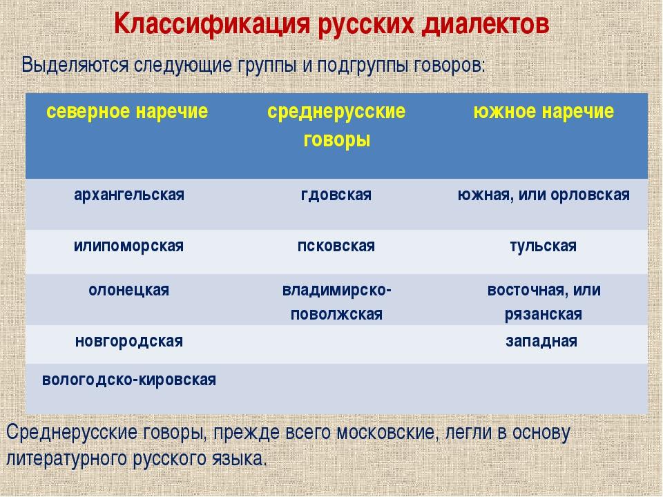Классификация русских диалектов Среднерусские говоры, прежде всего московские...