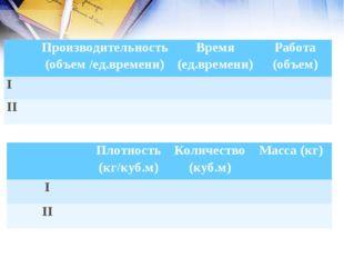 Производительность (объем /ед.времени)Время (ед.времени)Работа (объем) I