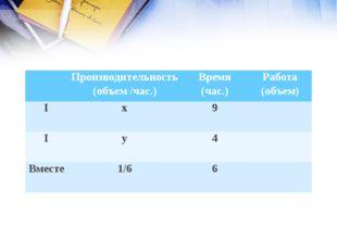 Производительность (объем /час.)Время (час.)Работа (объем) Iх9 Iу4