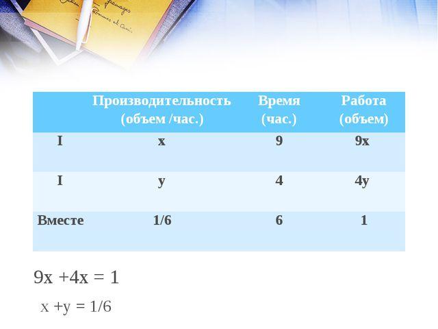 9х +4х = 1 х +у = 1/6 Производительность (объем /час.)Время (час.)Работа...