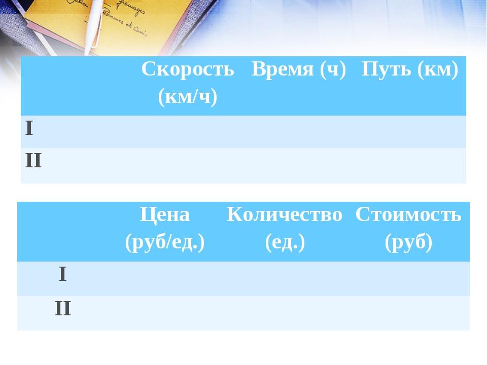 Скорость (км/ч)Время (ч)Путь (км) I II Цена (руб/ед.)Колич...