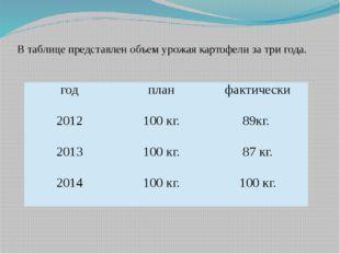 В таблице представлен объем урожая картофели за три года. год план фактически