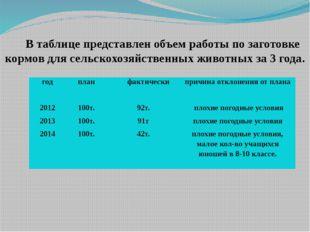 В таблице представлен объем работы по заготовке кормов для сельскохозяйственн