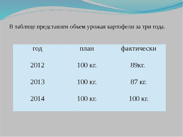 В таблице представлен объем урожая картофели за три года. год план фактически...