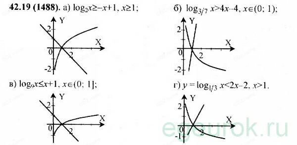ГДЗ по алгебре 11 класс Мордкович - номер №42.19