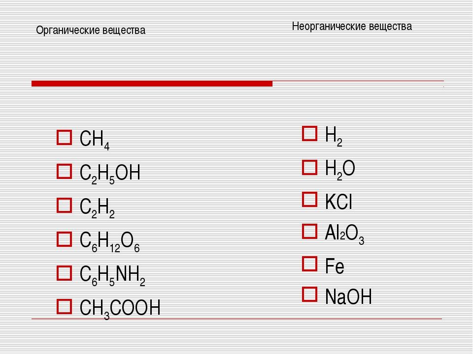 CH4 C2H5OH C2H2 C6H12O6 C6H5NH2 CH3COOH Органические вещества Неорганические...