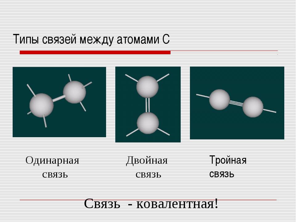 Типы связей между атомами С Тройная связь Двойная связь Одинарная связь Связь...