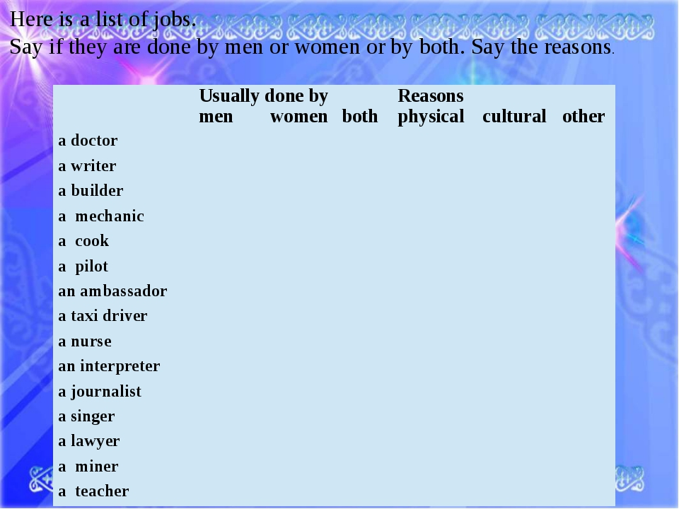 Here is a list of jobs. Say if they are done by men or women or by both. Say...