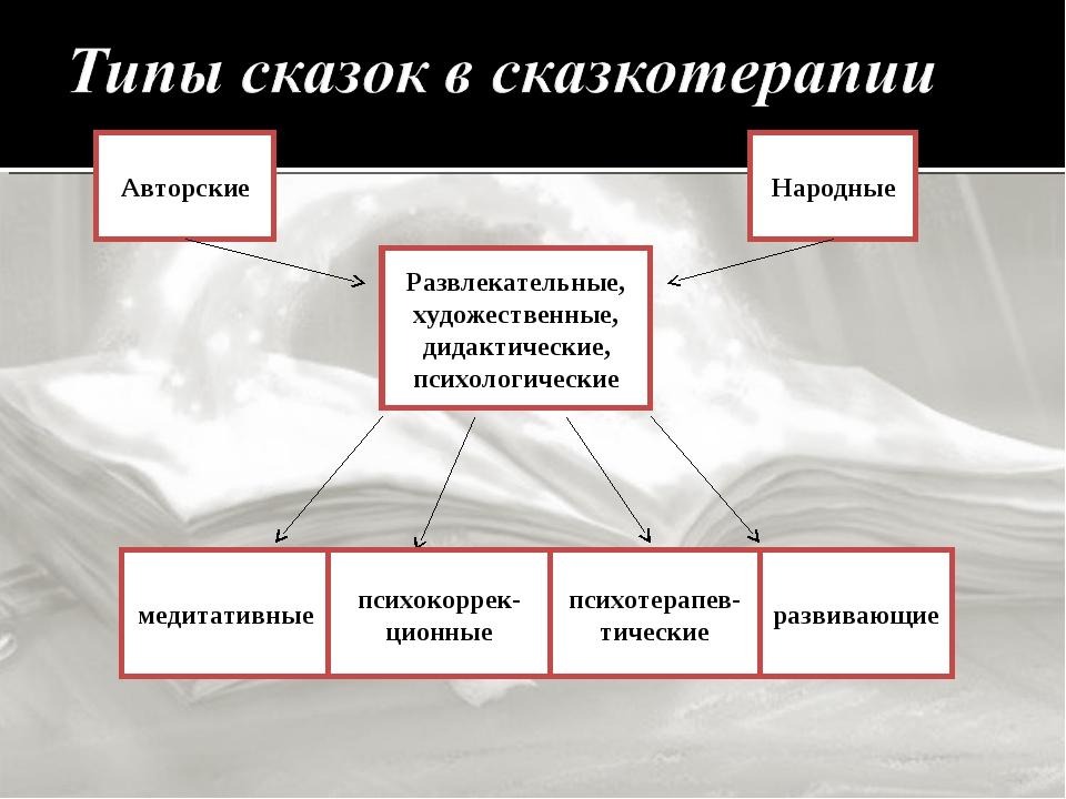 Авторские Народные Развлекательные, художественные, дидактические, психологич...