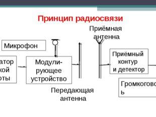 Приёмный контур и детектор Громкоговоритель Приёмная антенна Передающая антен