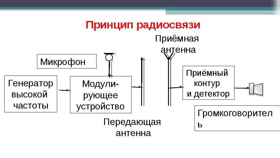 Приёмный контур и детектор Громкоговоритель Приёмная антенна Передающая антен...