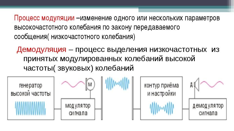 Процесс модуляции –изменение одного или нескольких параметров высокочастотног...