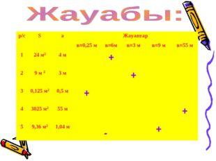 р/сSаЖауаптар в=0,25 мв=6мв=3 мв=9 мв=55 м 124 м24 м+ 29 м 2