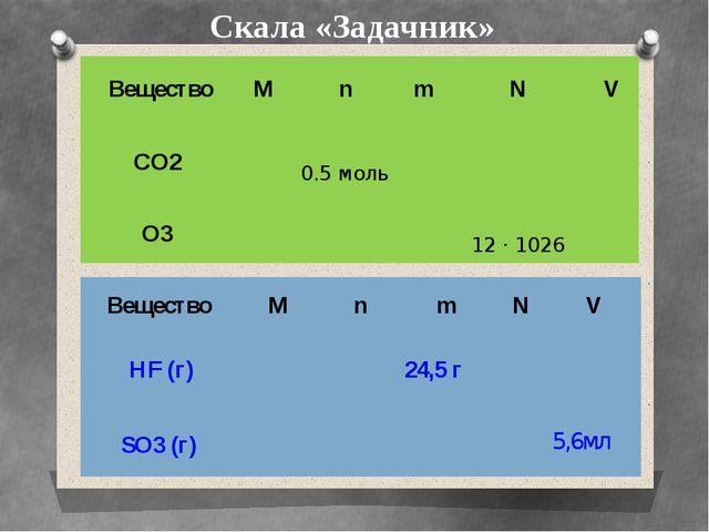 Скала «Задачник» Вещество М n m N V CO2  0.5 моль    O3    12 ·1026 ...