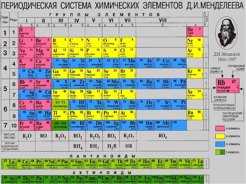 Вариант 1. Вариант 2. Элемент II A группы 4-го периода. Элемент V А группы 2-...