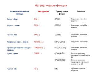 Математические функции Название и обозначение функцииИмя функцииПример запи
