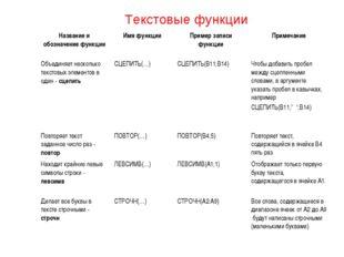 Текстовые функции Название и обозначение функцииИмя функцииПример записи фу