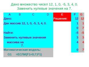 Дано множество чисел 12, 1, 0, -5, 3, 4, 0. Заменить нулевые значения на 7. A