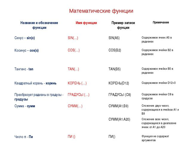 Математические функции Название и обозначение функцииИмя функцииПример запи...