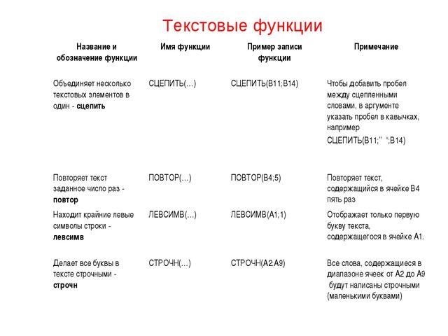 Текстовые функции Название и обозначение функцииИмя функцииПример записи фу...