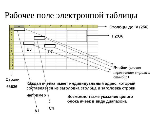 Рабочее поле электронной таблицы Строки 65536 Столбцы до IV (256) Ячейки (мес...