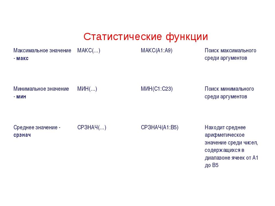 Статистические функции Максимальное значение - максМАКС(…)МАКС(А1:А9)Поиск...