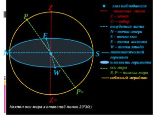 S Z Zʹ N P Pʹ W E глаз наблюдателя отвесная линия Z – зенит Zʹ – надир полуде