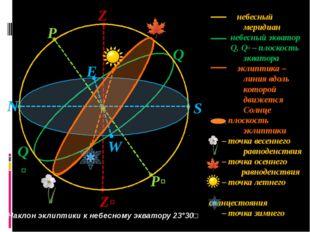 S Z Zʹ N Q P Pʹ W E Qʹ небесный меридиан небесный экватор Q, Qʹ – плоскость э