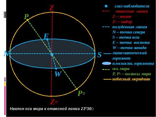 S Z Zʹ N P Pʹ W E глаз наблюдателя отвесная линия Z – зенит Zʹ – надир полуде...