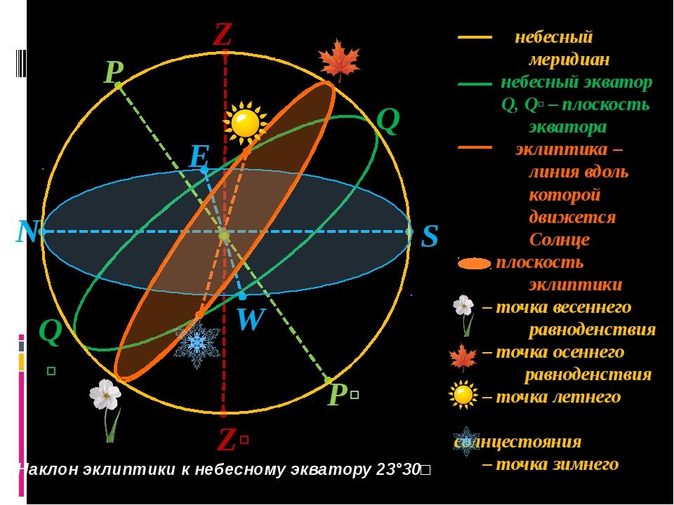 S Z Zʹ N Q P Pʹ W E Qʹ небесный меридиан небесный экватор Q, Qʹ – плоскость э...
