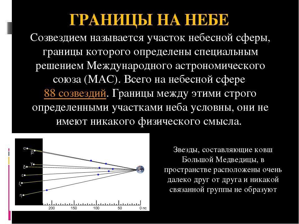 ГРАНИЦЫ НА НЕБЕ Созвездиемназывается участок небесной сферы, границы которог...