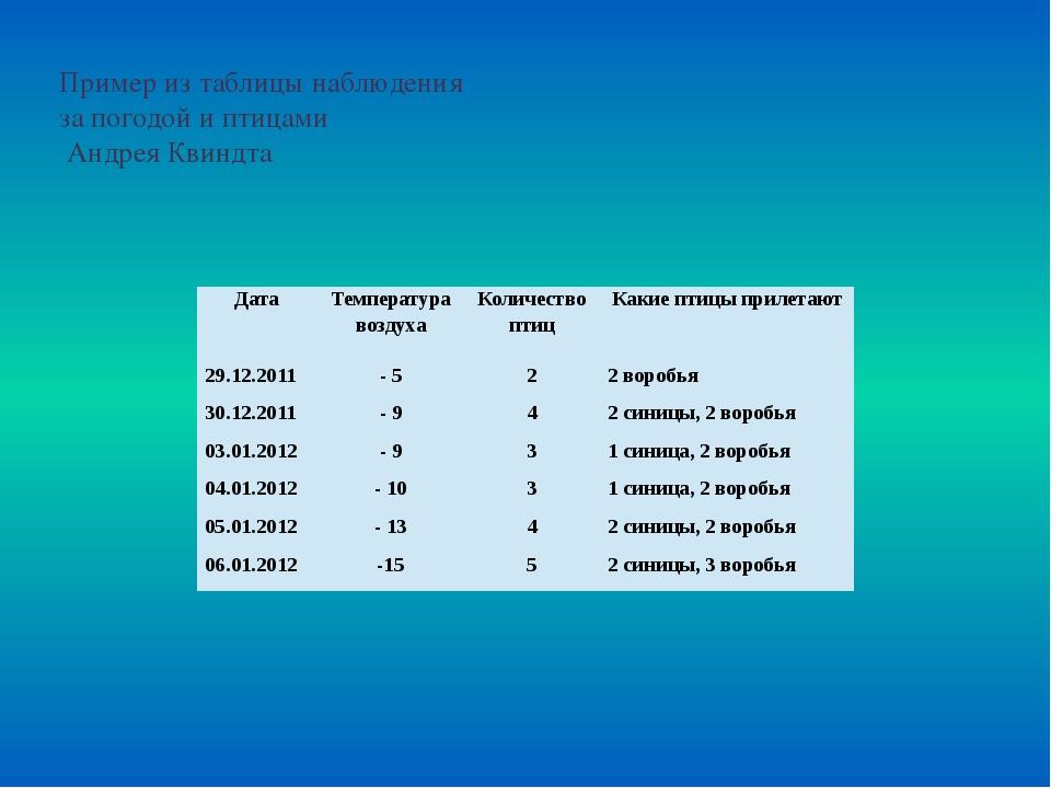 Пример из таблицы наблюдения за погодой и птицами Андрея Квиндта Дата Темпера...