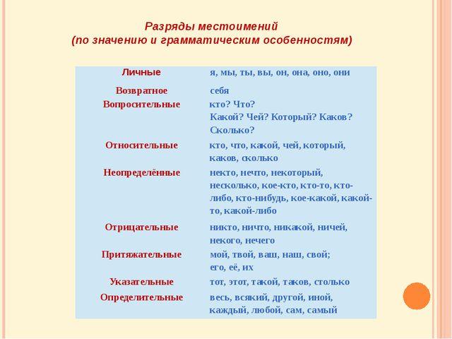 Разряды местоимений (по значению и грамматическим особенностям) Личные я, мы,...