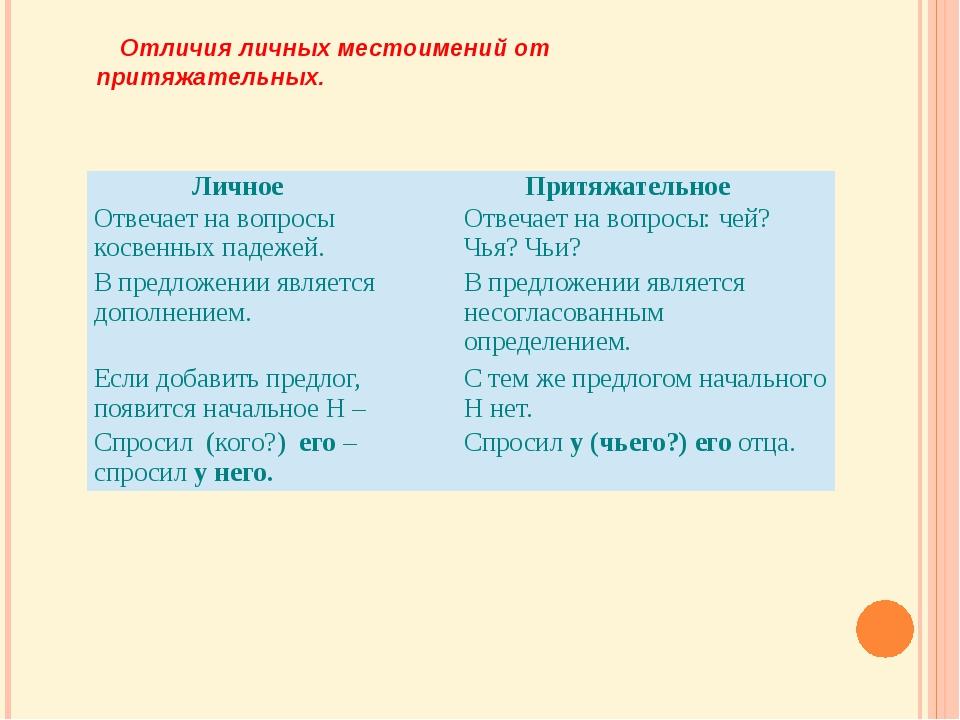 Отличия личных местоимений от притяжательных. ЛичноеПритяжательное Отвечает н...