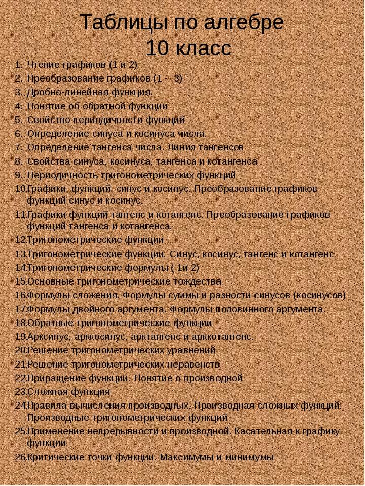 Таблицы по алгебре 10 класс Чтение графиков (1 и 2) Преобразование графиков (...