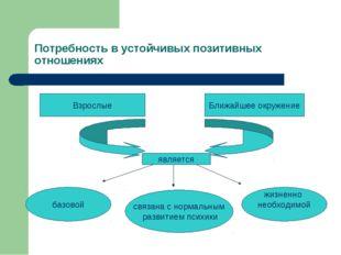 Потребность в устойчивых позитивных отношениях б Взрослые Ближайшее окружение