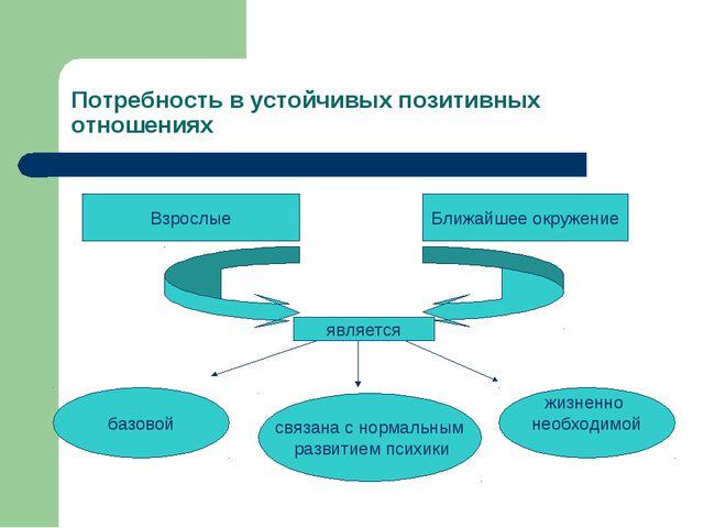 Потребность в устойчивых позитивных отношениях б Взрослые Ближайшее окружение...