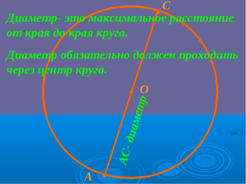 · О · · А С Диаметр- это максимальное расстояние от края до края круга. Диаме...