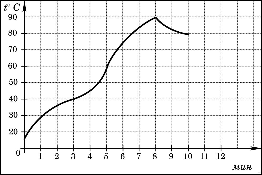 http://mathb.reshuege.ru/get_file?id=55