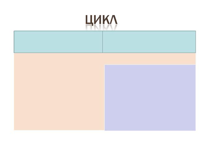 АссоциацииОпределение  ЦИКЛ [греч. kyklos, букв. колесо]. Совокупность каки...