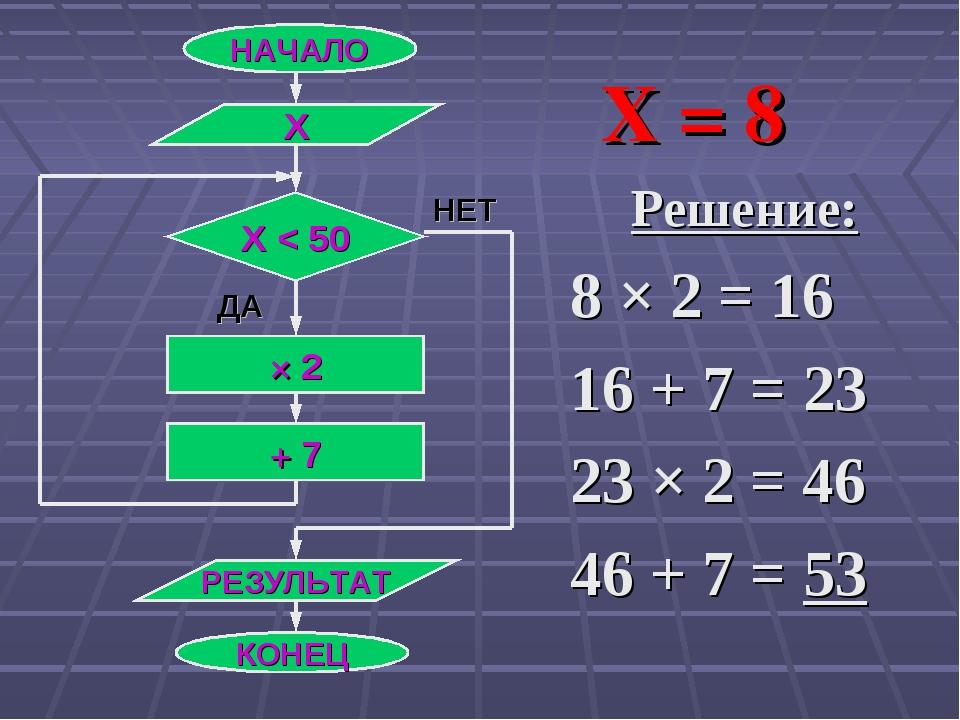 Решение: 8 × 2 = 16 16 + 7 = 23 23 × 2 = 46 46 + 7 = 53 НАЧАЛО Х Х < 50 × 2 +...
