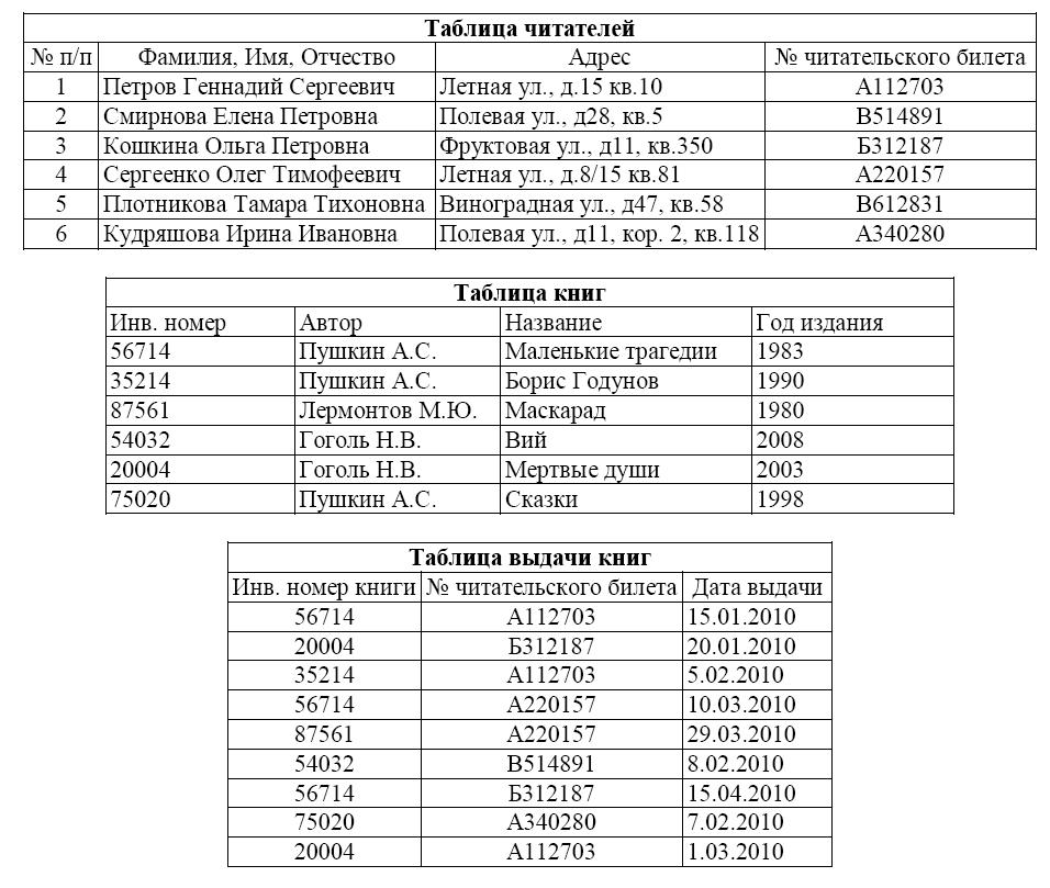 Контрольная работа по Информатике и ИКТ для класса по базам  hello html m2bbc173b png