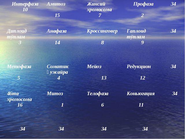 Интерфаза 10Амитоз 15Жинсий хромосома 7 Профаза 2 34 Диплоид тўплам 3Ана...
