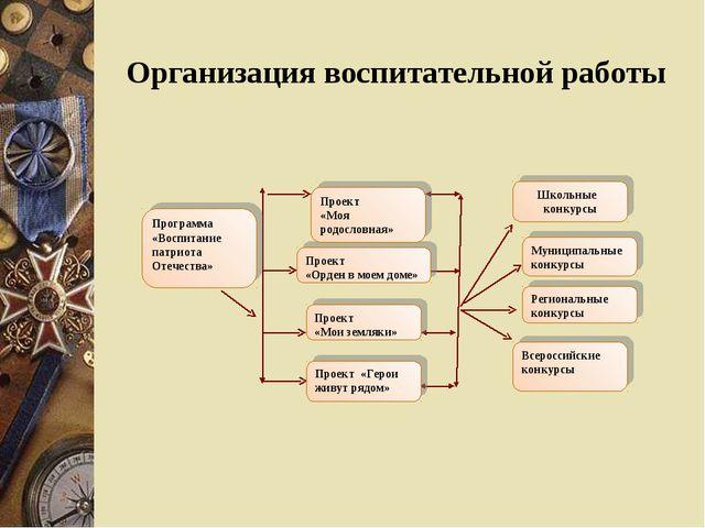 Программа «Воспитание патриота Отечества» Проект «Мои земляки» Проект «Герои...