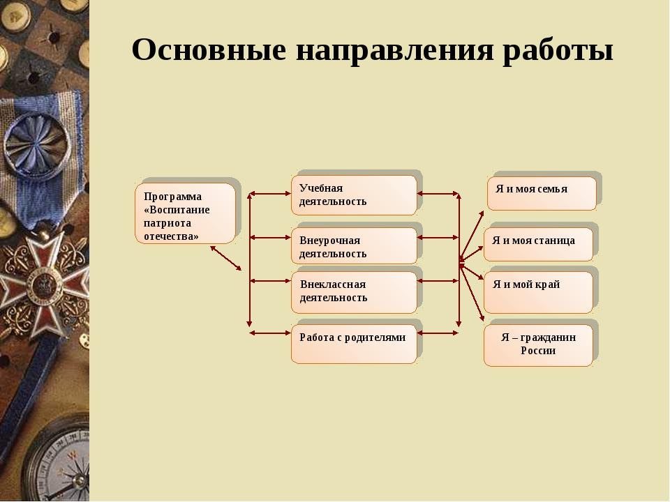 Программа «Воспитание патриота отечества» Учебная деятельность Внеурочная дея...
