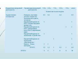 Направление внеурочной деятельности Организация внеурочной деятельности 5 Кл