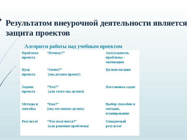 Результатом внеурочной деятельности является защита проектов Алгоритм работы...